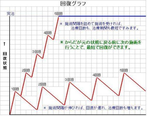 kaifuku_chart